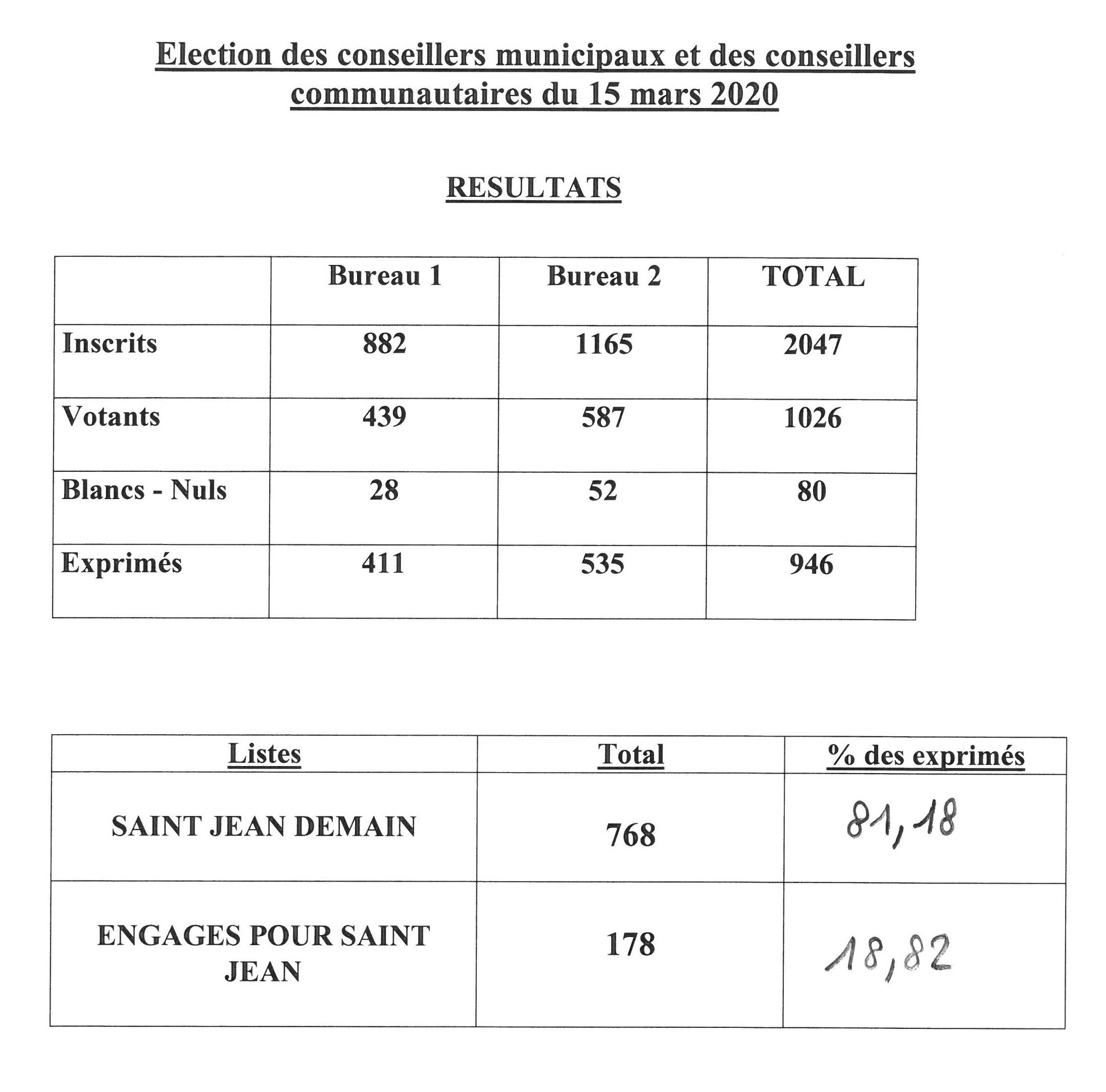 Résultats elections.jpg