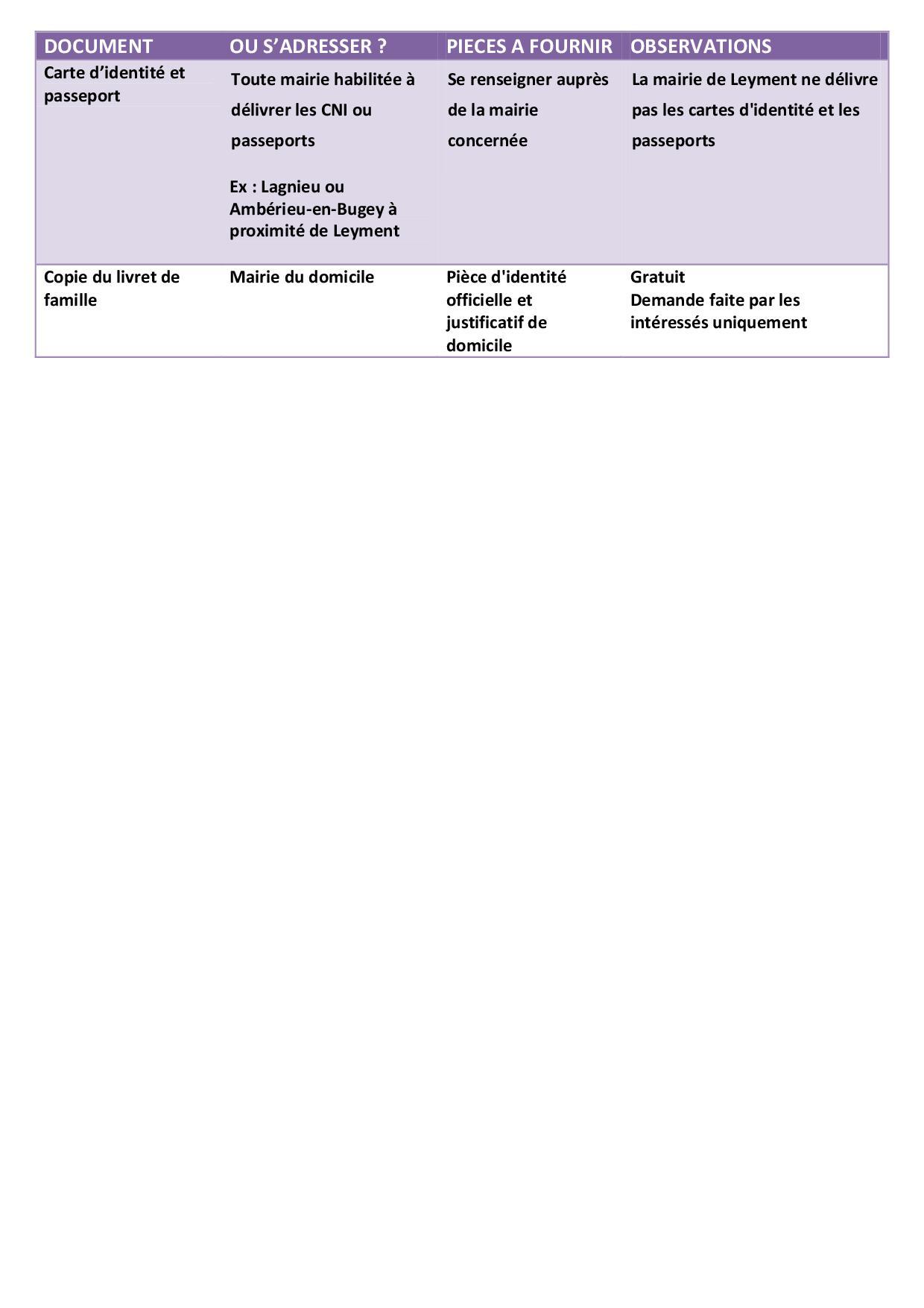 demarches administratives - documents identité.jpg