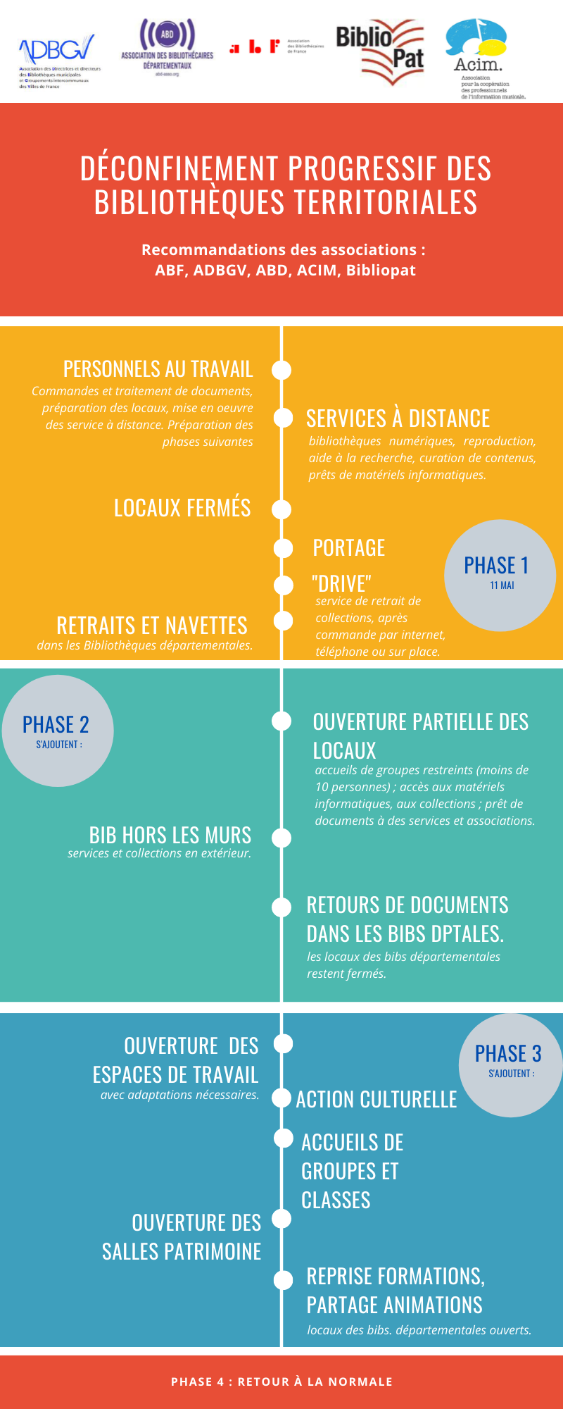 infographie-phases-deconfinement-bibliotheque.png
