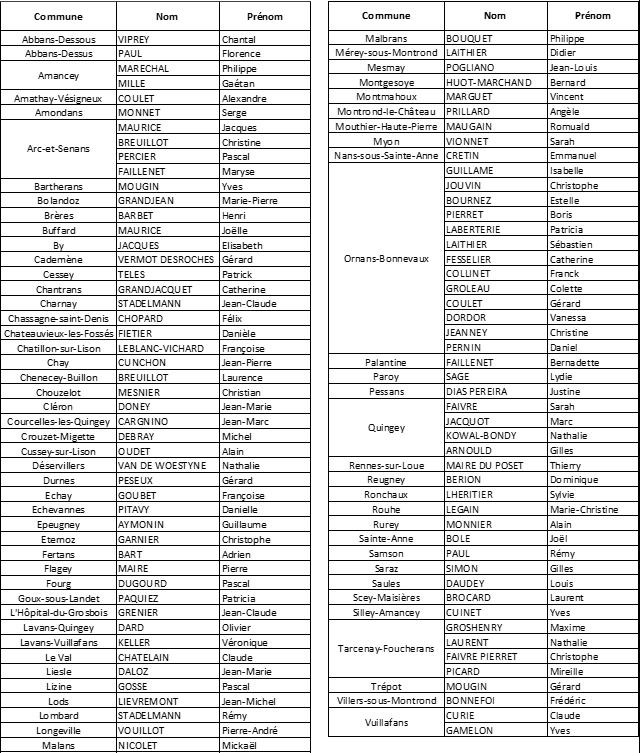 Titulaires par commune modifications.png