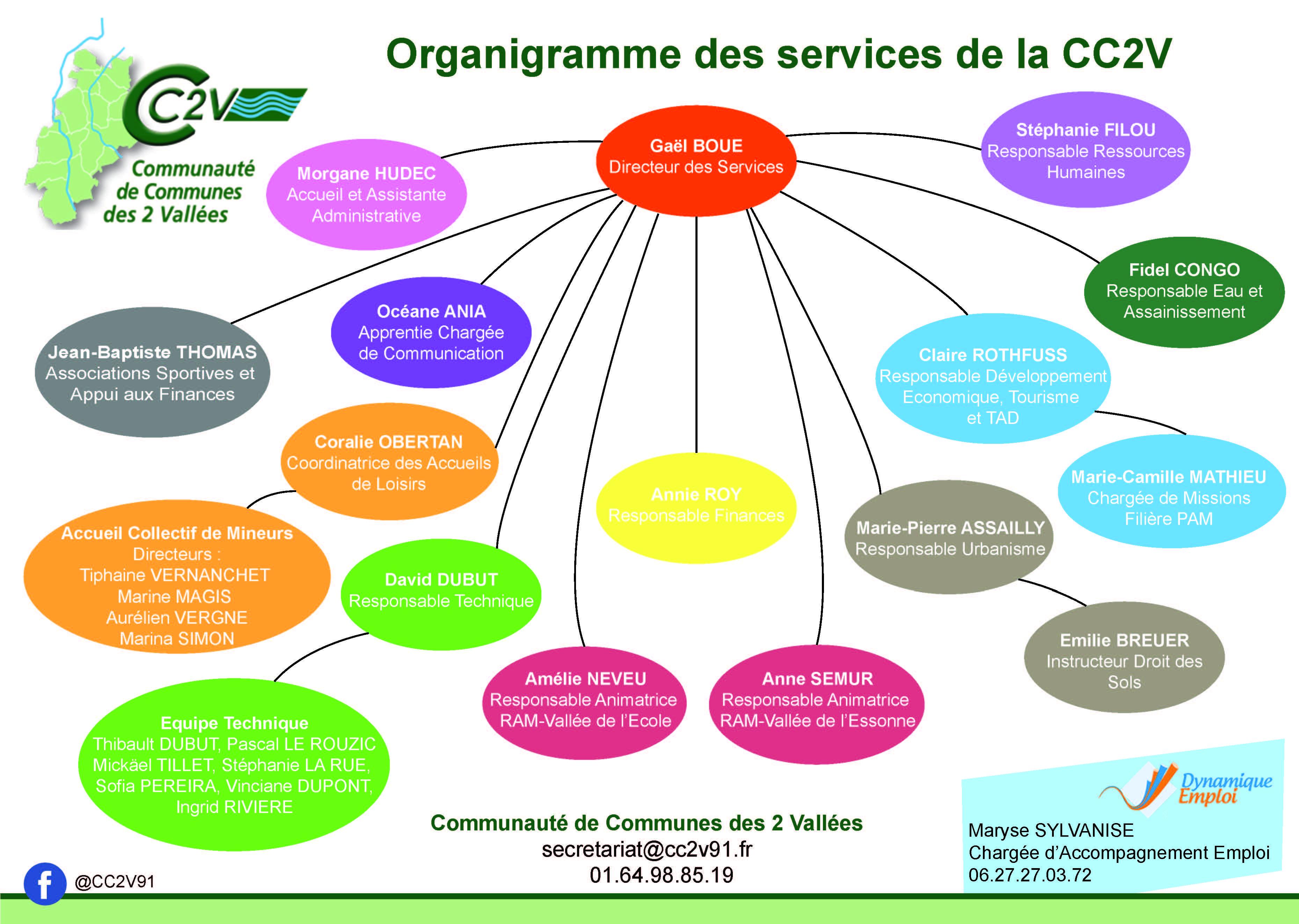 Organigramme - CC2V.jpg