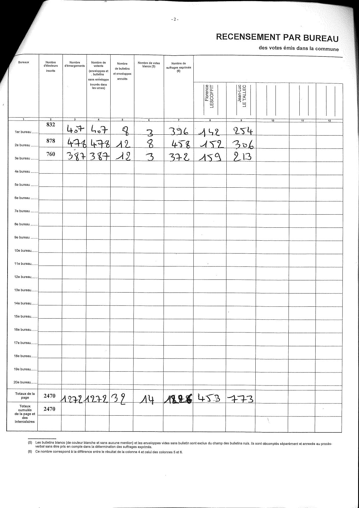 Résulats municipales mars 2020_pages-to-jpg-0001.jpg