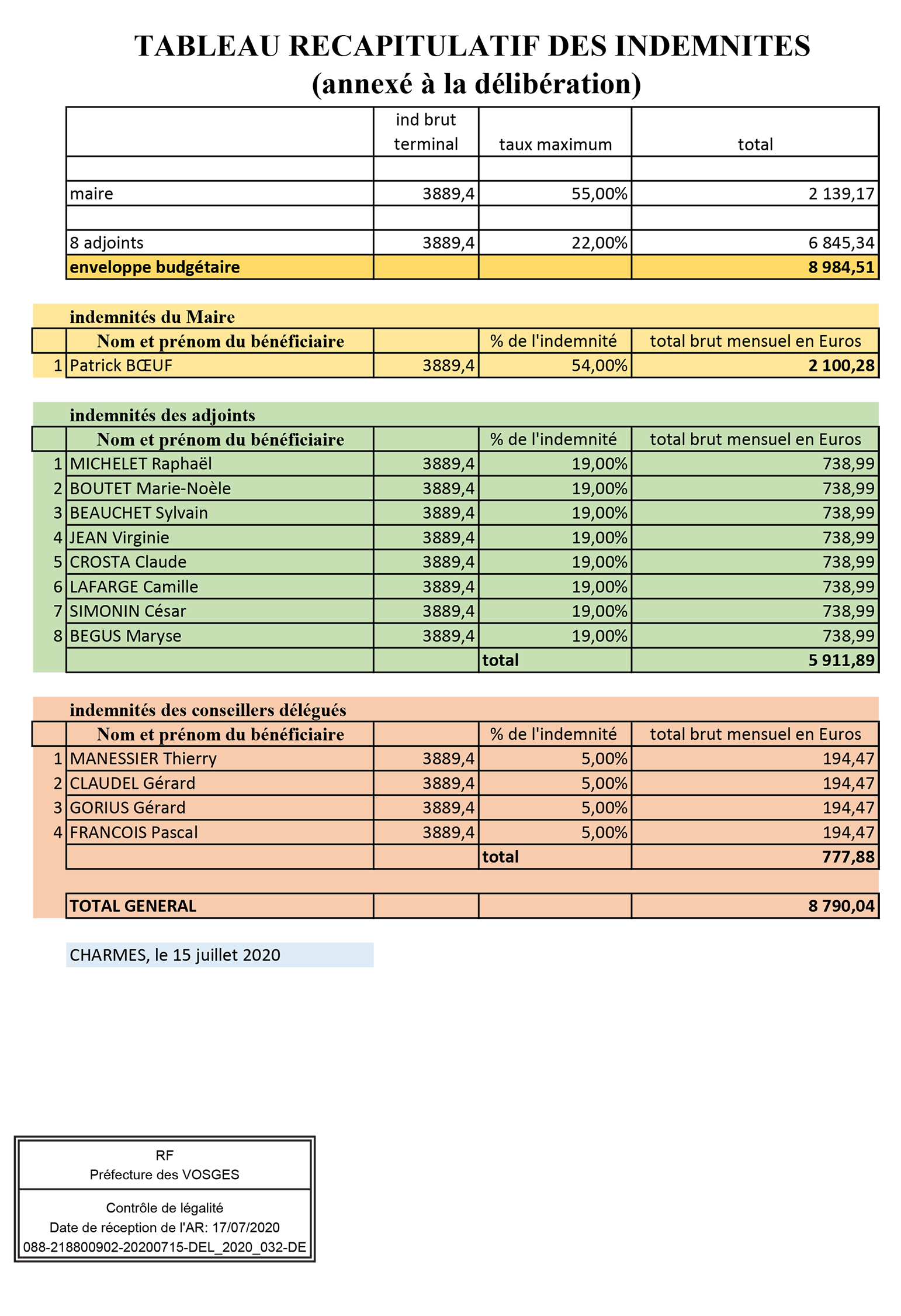 tableau des indemnités des élus.jpg