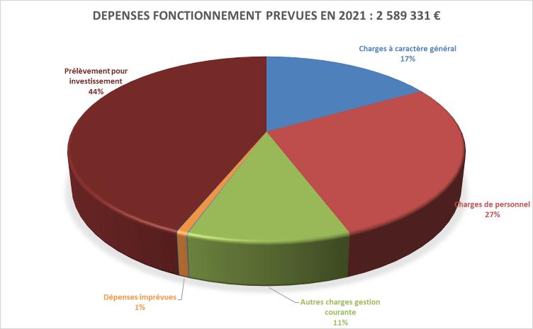 Dépenses fonctionnement prévues en 2021.png