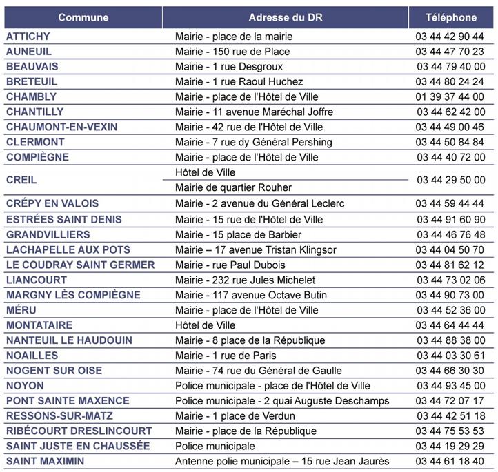 Liste des communes équipées d_un DR dans l_Oise.png