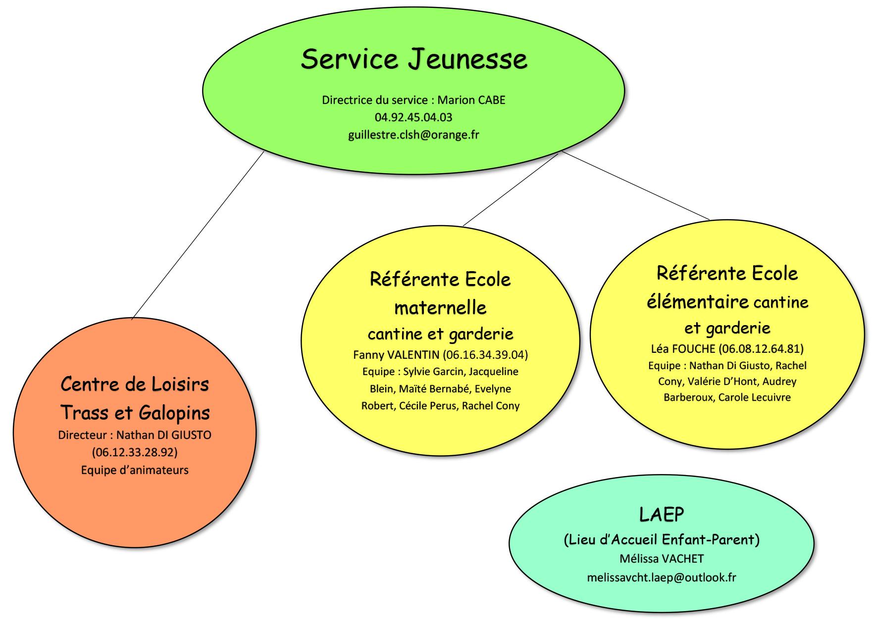 Service Jeunesse organigramme _002_-1.jpg