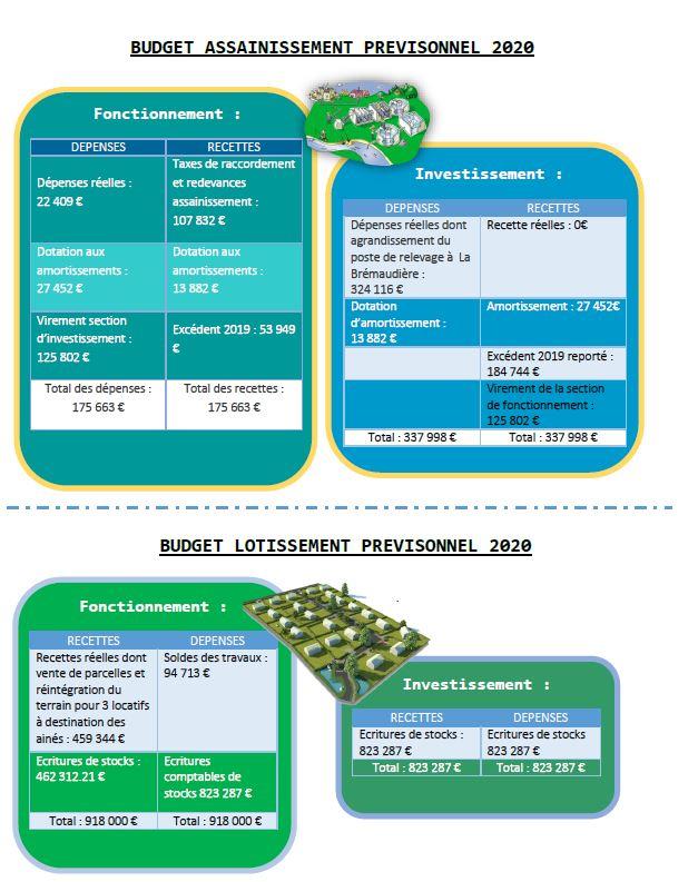 budget prévisionnel 2020 2.JPG