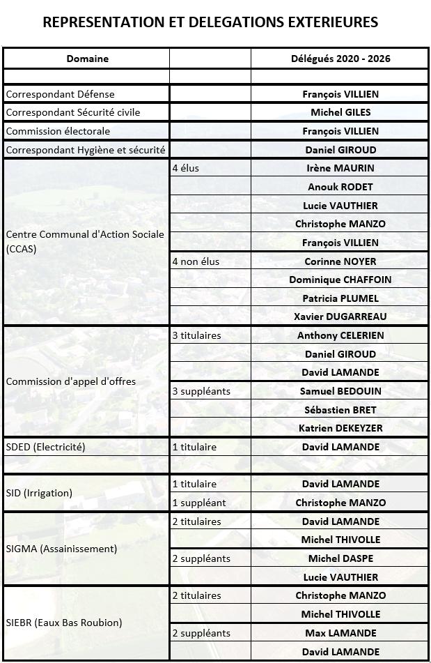 Délégations et representations extérieures.png