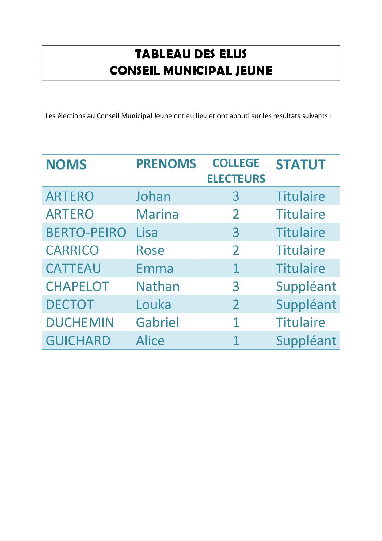 TABLEAU DES ELUS.jpg