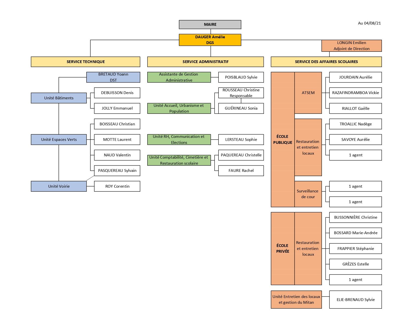 Organigramme services municipaux _1__page-0001.jpg