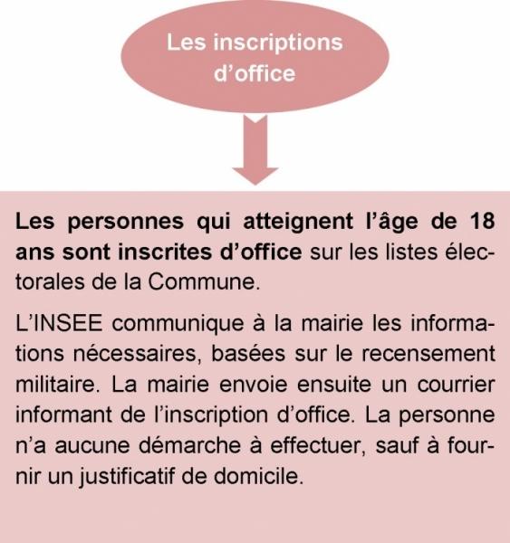 inscription d_office.jpg