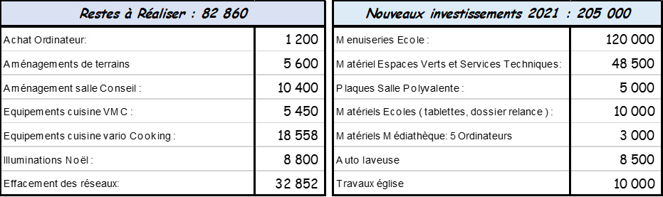 2021-Investissements-Bierne.jpg