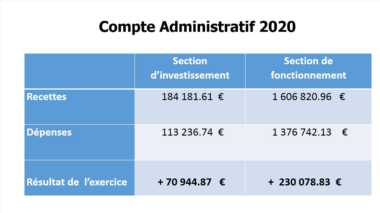 2021-Compte-administratif-2020-Bierne-3.jpg