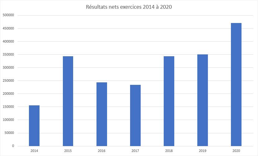 2021-resultats-nets-Bierne.jpg