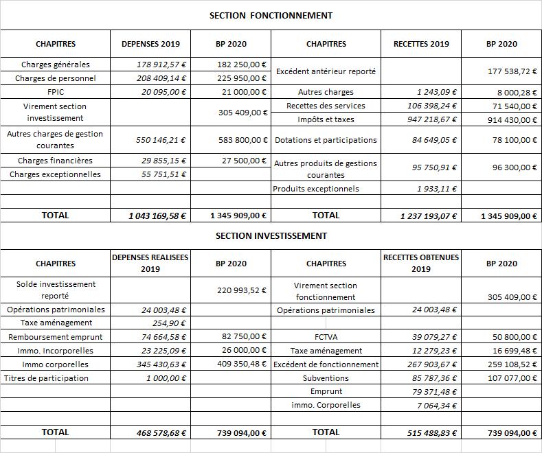 Tableau Budget modifié pour site.png