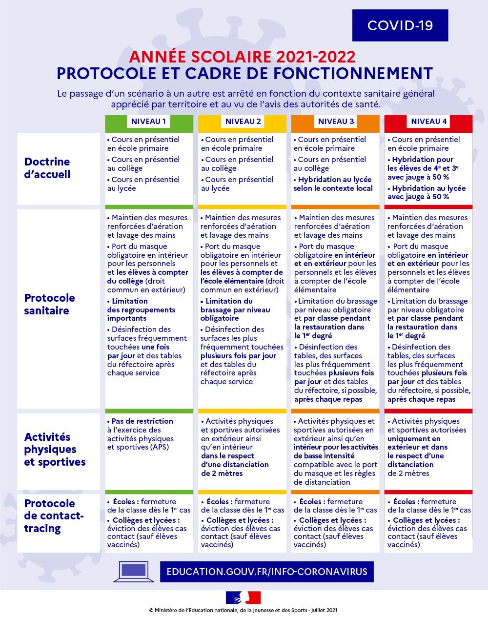 Protocole sanitaire rentrée scolaire 2021_2022.jpg