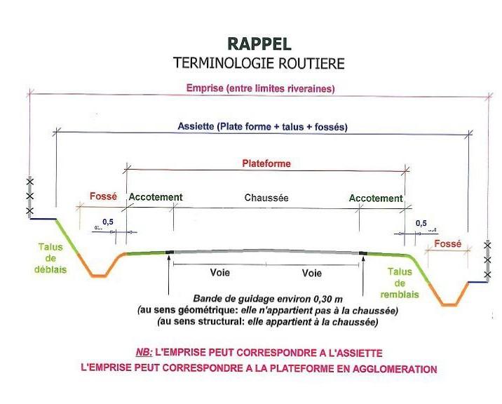 Terminologie routière.jpg