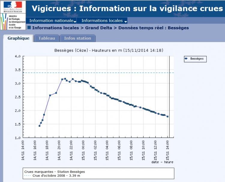 Vigicrues 14 nov 2014.jpg