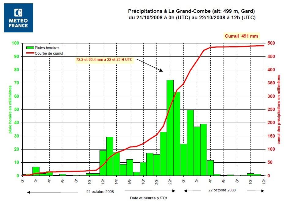 précipitations exceptionnelles du 21 octobre 2008.jpg