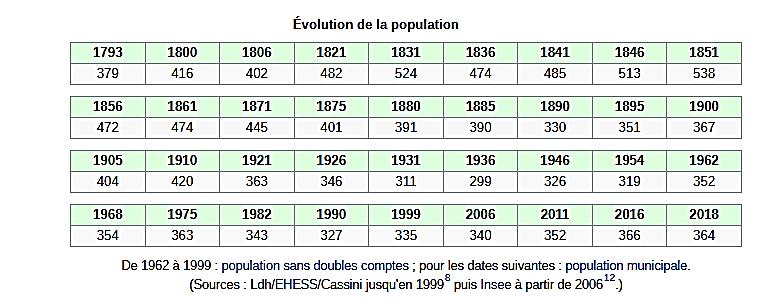 tableaupopulationhultehouse.png