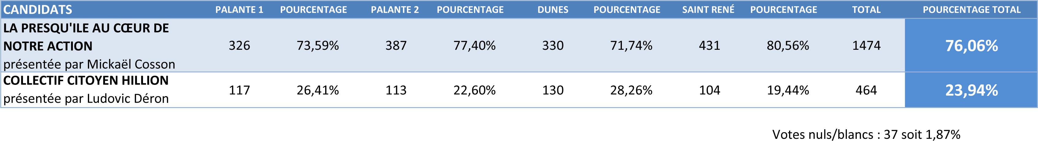 Tableau résultats SITE.jpg