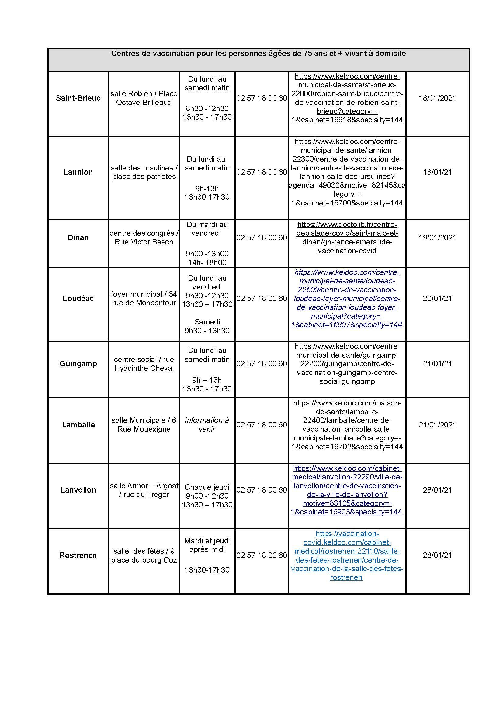 Liste_centres_vaccination_1er avril.jpg
