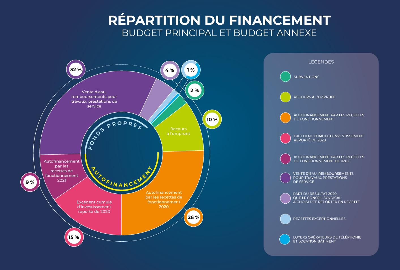 SEA-_Répartition-du-financement-web.jpg