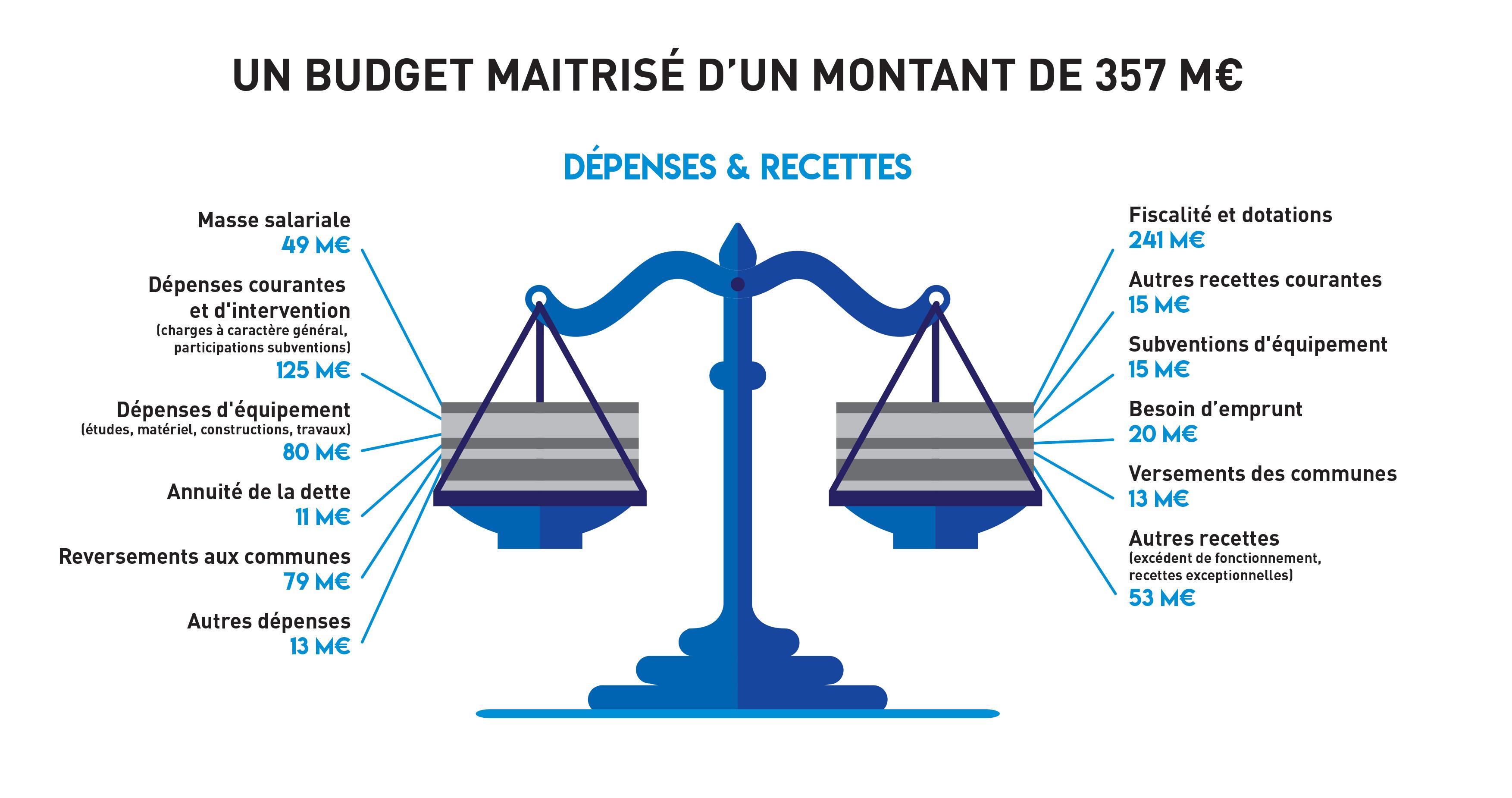 Infographies_BUDGET2021-Balance.jpg