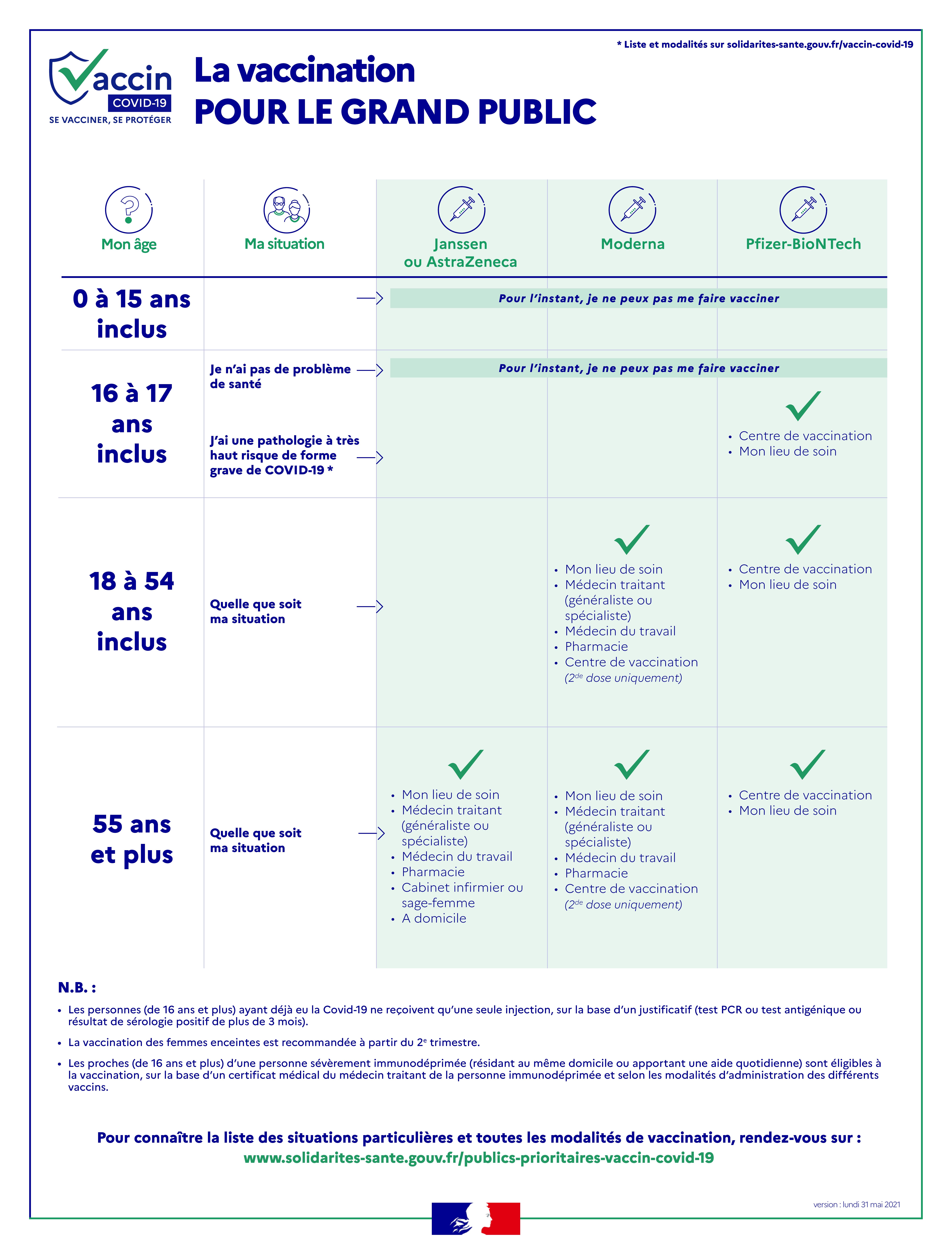 Infog publics x vaccins 31 05 2021.png