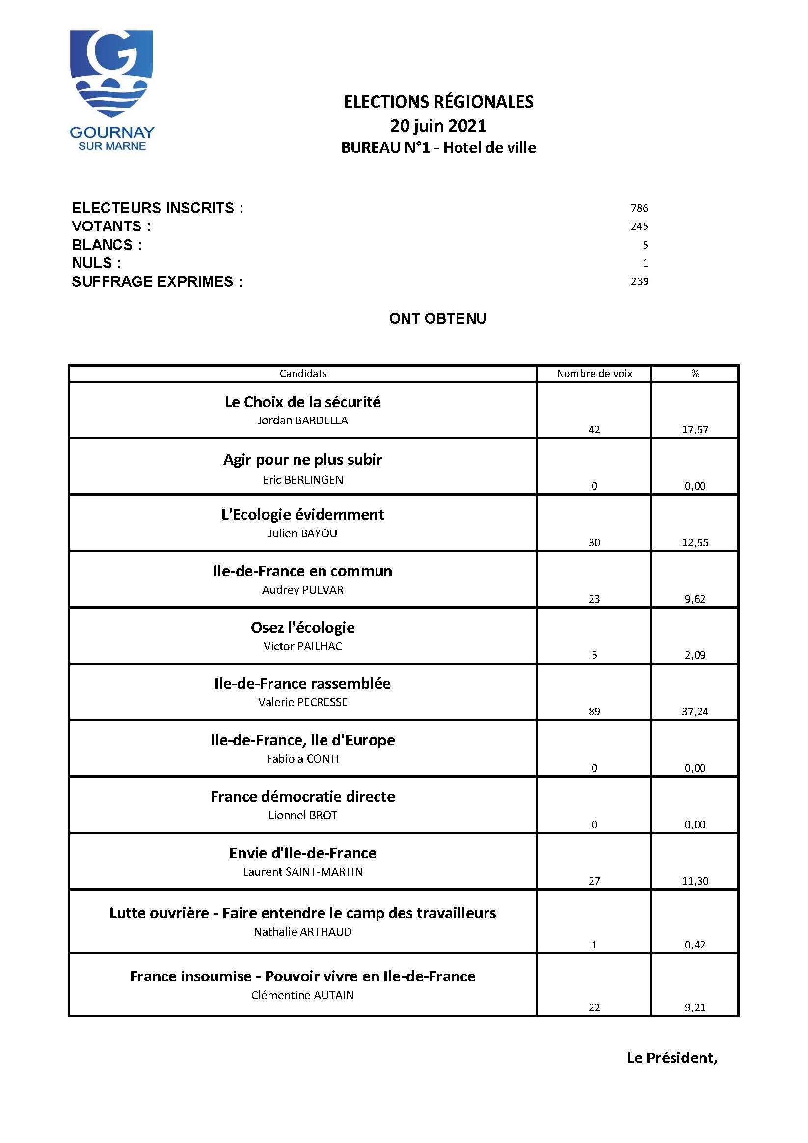 RESULTATS Bureau 1 - Régionales - 20 juin.jpg