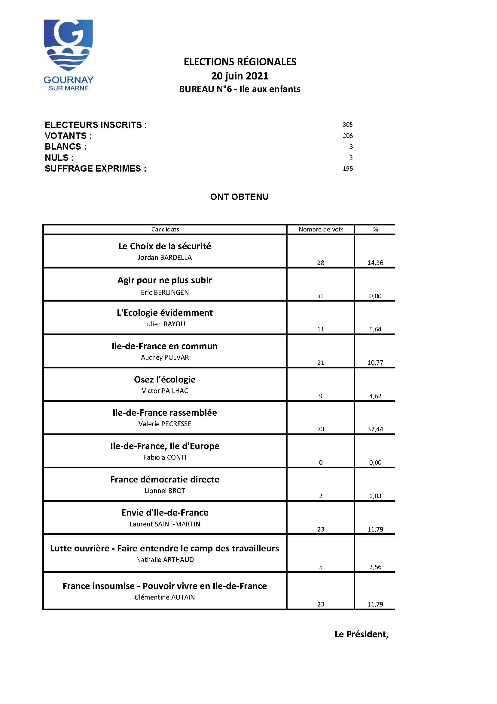 RESULTATS Bureau 6 - Régionales - 20 juin.jpg