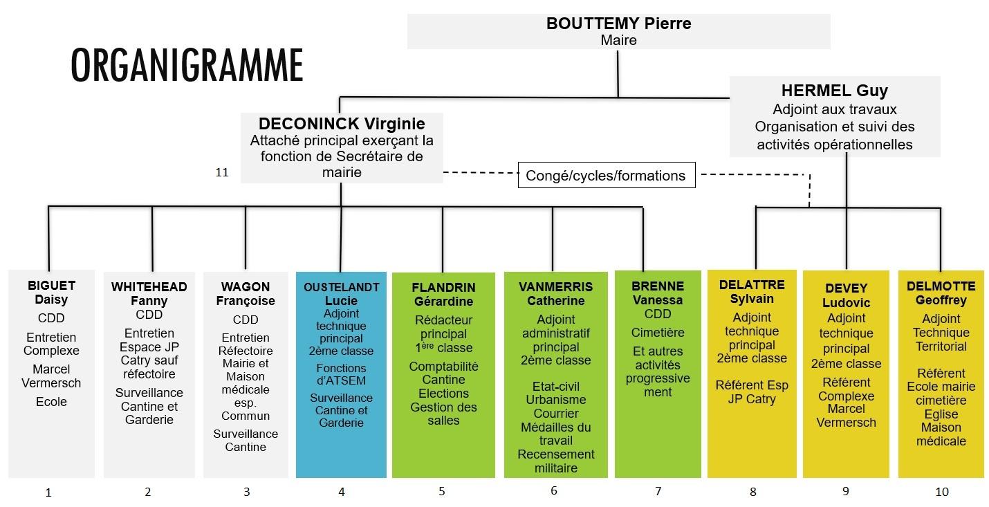 Organigramme_Mairie_numero.jpg
