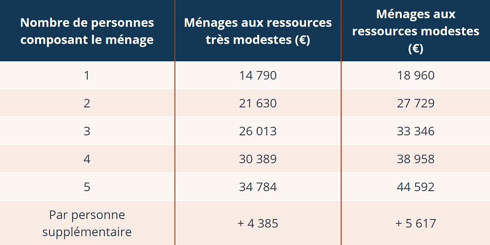Tableau_ANAH_2019.png