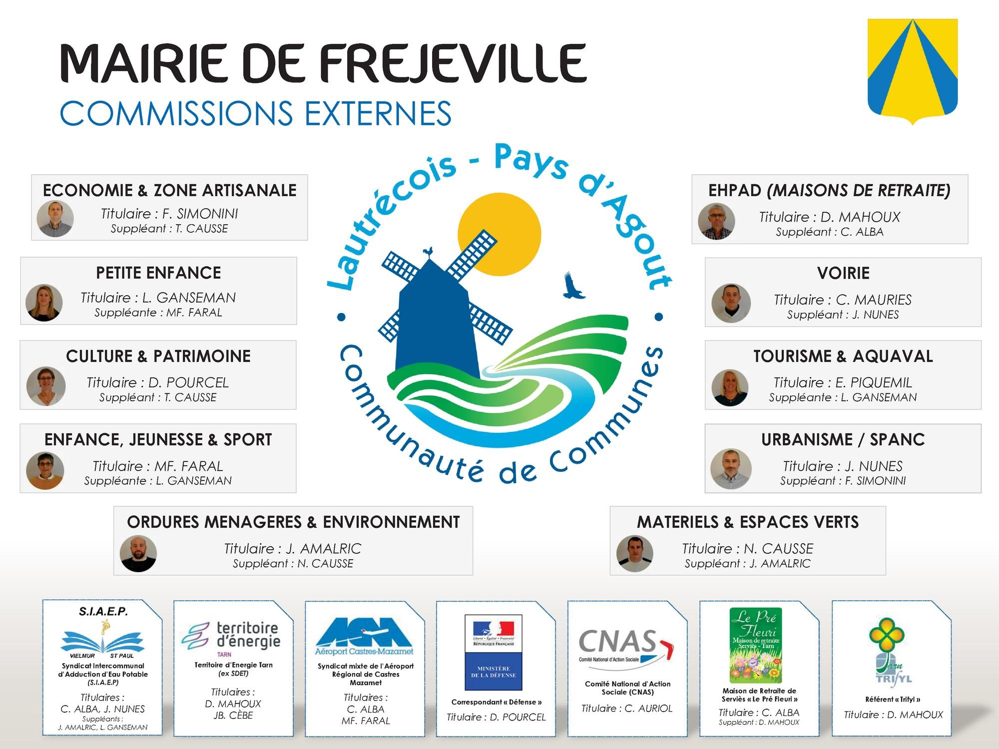 Organigramme Mairie de Fréjeville 2020-2026 - Commissions externes.jpg