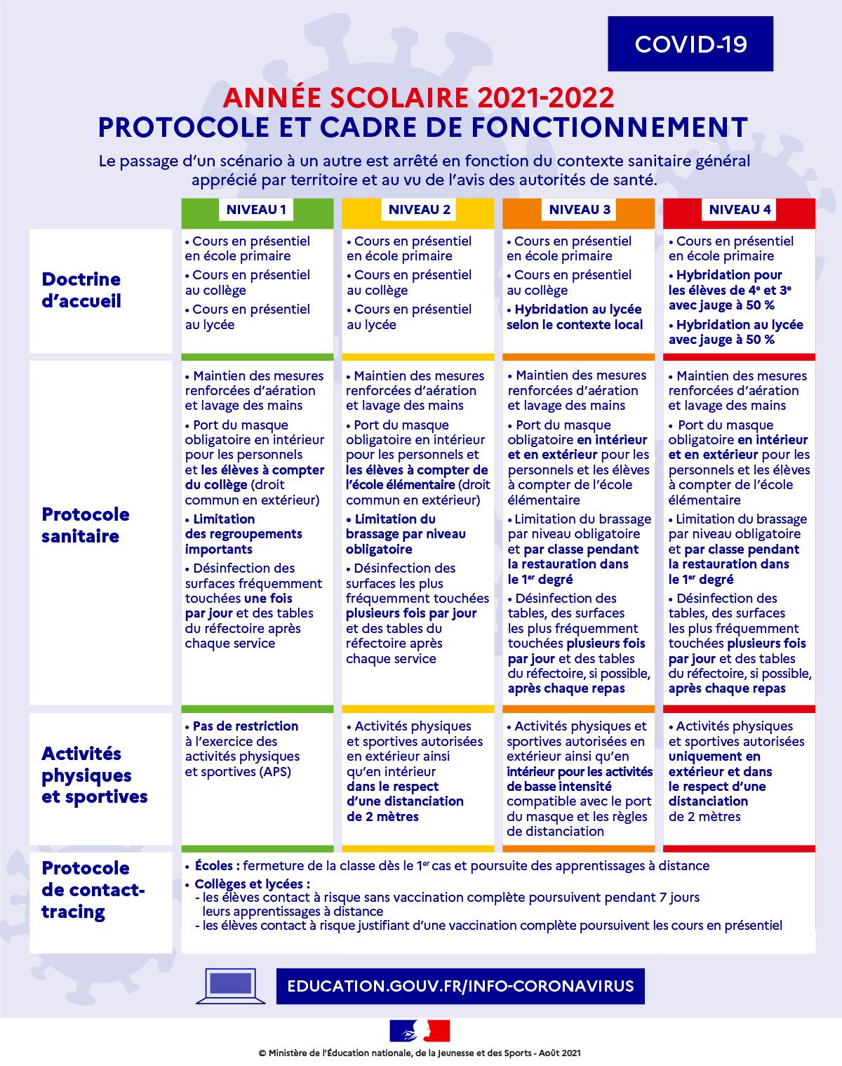 Synthèse des mesures sanitaires pour les établissements scolaires - format Image.jpg