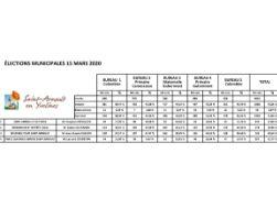 Résultats-1er-tour-municipales-2020.jpg