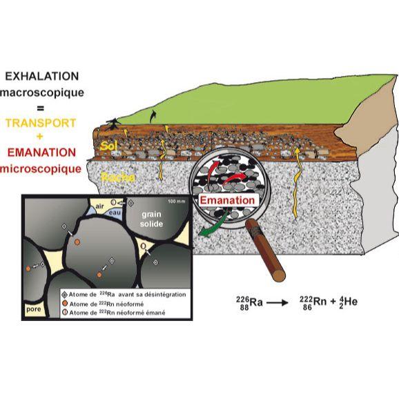 La-formation-du-radon-et-sa-migration-dans-l-atmosphere1.jpg