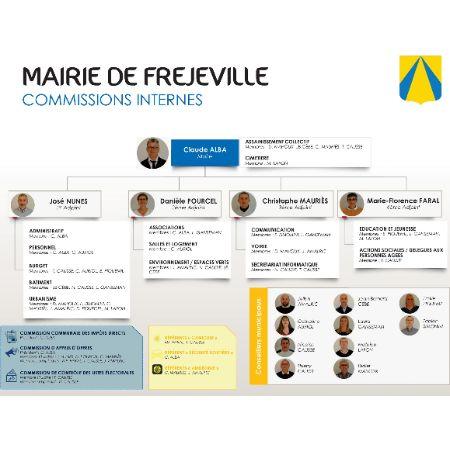 Organigramme Mairie de Fréjeville 2020-2026 - Commissions internes.jpg